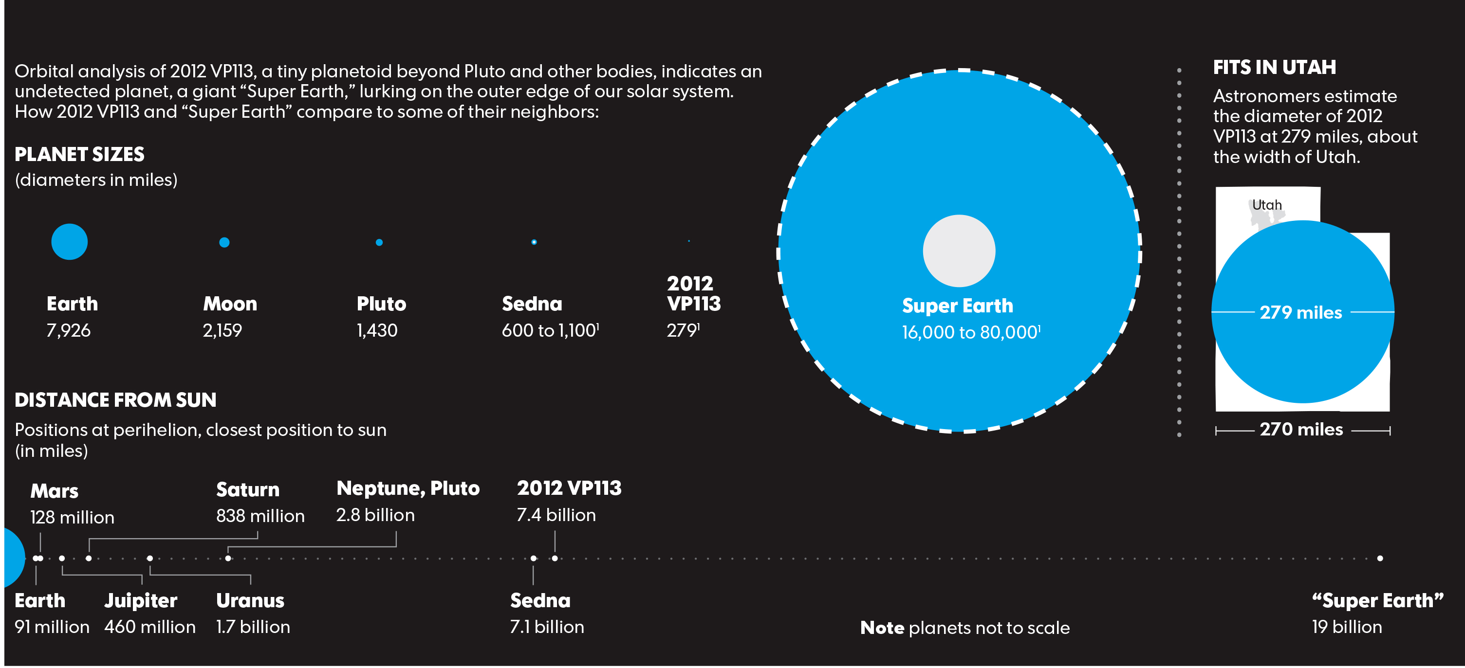 Dwarf Planet Chart AU (page 2) - Pics about space